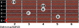 D#m(maj9)#5/D for guitar on frets x, 5, 3, 4, 4, 2