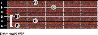 D#m(maj9)#5/F for guitar on frets 1, 2, 1, x, 3, 2