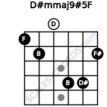 D#m(maj9)#5/F for guitar on frets 1, 2, 0, 4, 4, 2
