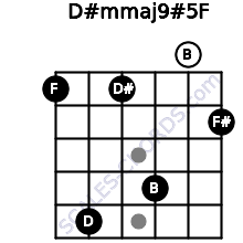 D#m(maj9)#5/F for guitar on frets 1, 5, 1, 4, 0, 2