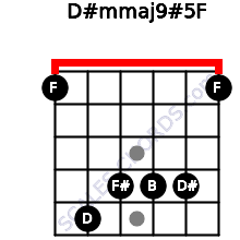 D#m(maj9)#5/F for guitar on frets 1, 5, 4, 4, 4, 1
