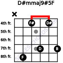 D#m(maj9)#5/F for guitar on frets x, 8, 4, 7, 4, 7