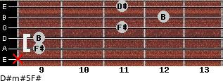 D#m#5/F# for guitar on frets x, 9, 9, 11, 12, 11