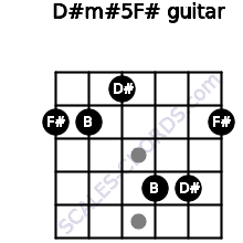 D#m#5/F# for guitar on frets 2, 2, 1, 4, 4, 2
