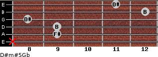 D#m#5/Gb for guitar on frets x, 9, 9, 8, 12, 11