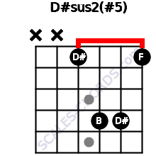 D#sus2(#5) for guitar on frets x, x, 1, 4, 4, 1