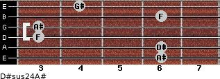 D#sus2/4/A# for guitar on frets 6, 6, 3, 3, 6, 4