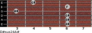 D#sus2/4/A# for guitar on frets 6, 6, 6, 3, 6, 4