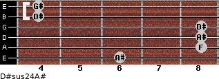 D#sus2/4/A# for guitar on frets 6, 8, 8, 8, 4, 4