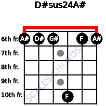 D#sus2/4/A# for guitar on frets 6, 6, 6, 10, 6, 6