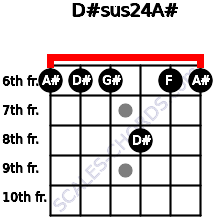 D#sus2/4/A# for guitar on frets 6, 6, 6, 8, 6, 6