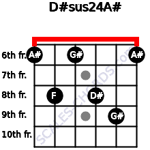 D#sus2/4/A# for guitar on frets 6, 8, 6, 8, 9, 6