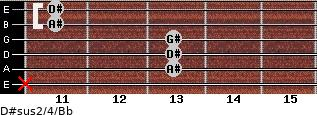 D#sus2/4/Bb for guitar on frets x, 13, 13, 13, 11, 11