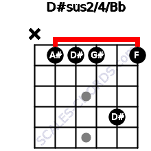 D#sus2/4/Bb for guitar on frets x, 1, 1, 1, 4, 1