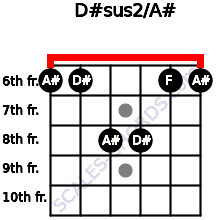 D#sus2/A# for guitar on frets 6, 6, 8, 8, 6, 6