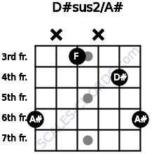 D#sus2/A# for guitar on frets 6, x, 3, x, 4, 6
