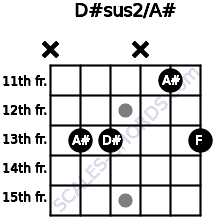 D#sus2/A# for guitar on frets x, 13, 13, x, 11, 13