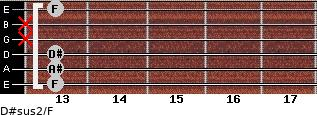 D#sus2/F for guitar on frets 13, 13, 13, x, x, 13