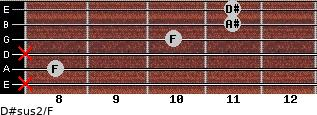 D#sus2/F for guitar on frets x, 8, x, 10, 11, 11