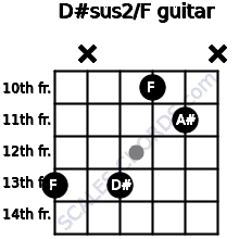 D#sus2/F for guitar on frets 13, x, 13, 10, 11, x