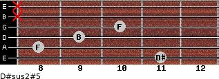 D#sus2(#5) for guitar on frets 11, 8, 9, 10, x, x