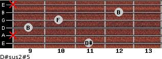 D#sus2(#5) for guitar on frets 11, x, 9, 10, 12, x