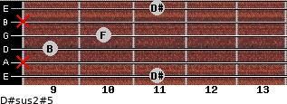 D#sus2(#5) for guitar on frets 11, x, 9, 10, x, 11