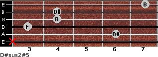 D#sus2(#5) for guitar on frets x, 6, 3, 4, 4, 7