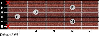 D#sus2(#5) for guitar on frets x, 6, 3, 4, 6, x