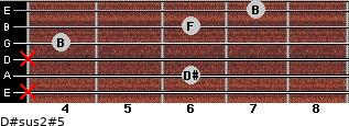 D#sus2(#5) for guitar on frets x, 6, x, 4, 6, 7