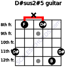 D#sus2(#5) for guitar on frets 11, 8, x, 8, 12, 11