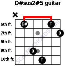 D#sus2(#5) for guitar on frets x, 6, 9, 10, 6, 7