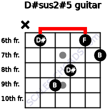 D#sus2(#5) for guitar on frets x, 6, 9, 8, 6, 7