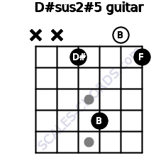 D#sus2(#5) for guitar on frets x, x, 1, 4, 0, 1