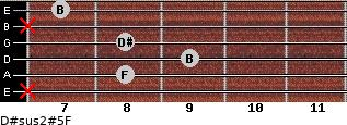 D#sus2(#5)/F for guitar on frets x, 8, 9, 8, x, 7