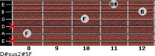 D#sus2(#5)/F for guitar on frets x, 8, x, 10, 12, 11