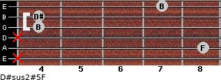 D#sus2(#5)/F for guitar on frets x, 8, x, 4, 4, 7