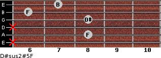 D#sus2(#5)/F for guitar on frets x, 8, x, 8, 6, 7