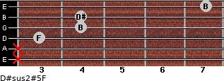 D#sus2(#5)/F for guitar on frets x, x, 3, 4, 4, 7