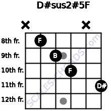 D#sus2(#5)/F for guitar on frets x, 8, 9, 10, x, 11