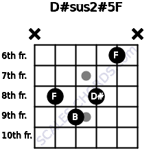 D#sus2(#5)/F for guitar on frets x, 8, 9, 8, 6, x