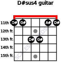 D#sus4 for guitar on frets 11, 11, 13, 13, 11, 11