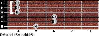 D#sus4(b5)/A add(#5) guitar chord