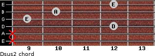 Dsus2 for guitar on frets x, x, 12, 9, 10, 12