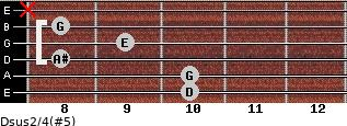 Dsus2/4(#5) for guitar on frets 10, 10, 8, 9, 8, x