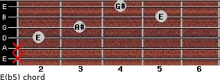 E(b5) for guitar on frets x, x, 2, 3, 5, 4