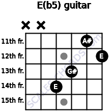 E(b5) for guitar on frets x, x, 14, 13, 11, 12