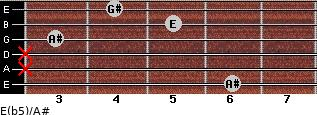 E(b5)/A# for guitar on frets 6, x, x, 3, 5, 4