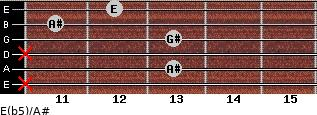 E(b5)/A# for guitar on frets x, 13, x, 13, 11, 12