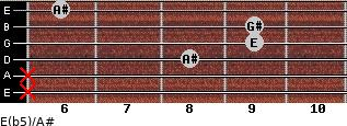 E(b5)/A# for guitar on frets x, x, 8, 9, 9, 6